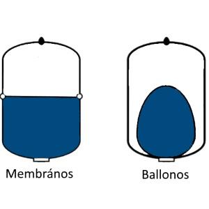 Tagulasi tartaly rugalmas membrannal