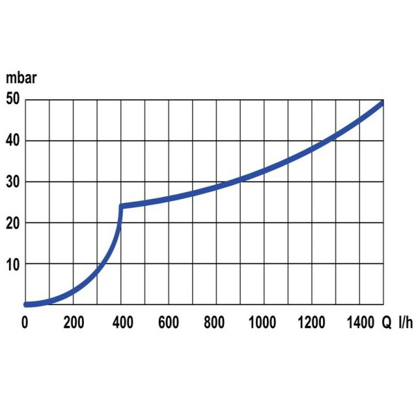Az áramláskapcsoló nyomásesési diagramja.