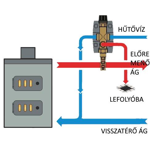 A DBV1 visszahűtő szelep beépítés sémája