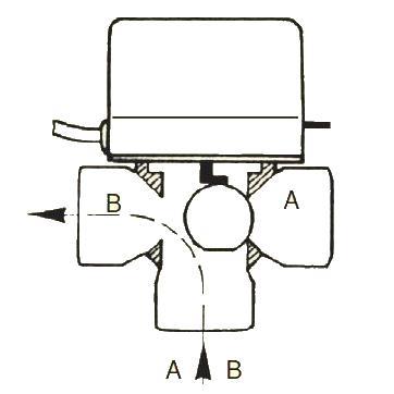 Alapállapotban a váltószelep B portja nyitott
