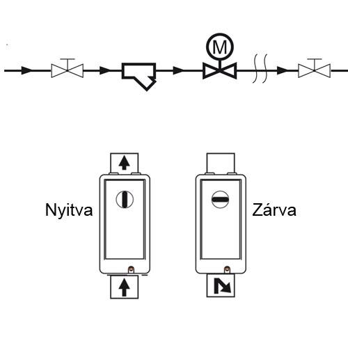 A kétutas motoros golyóscsap aktuális poziciójának ellenőrzése